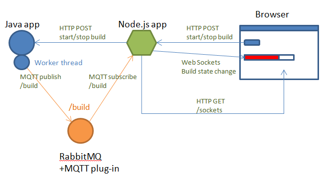 Pushy nodejs ii the mullet architecture dejan glozic pushy node mq ccuart Image collections