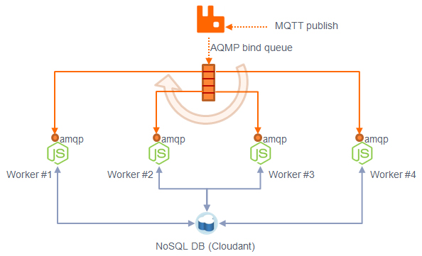 rabbitmq cluster node down