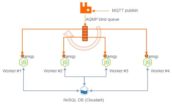 amqp-cluster
