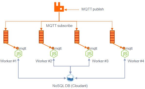 Micro-Service Fun – Node js + Messaging + Clustering Combo – Dejan