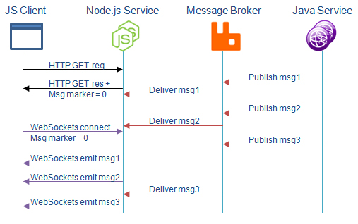Mqtt dejan glozic client echoes the marker when connecting with websockets detecting the hole in message sequence the service immediately sends the missing messages ccuart Images