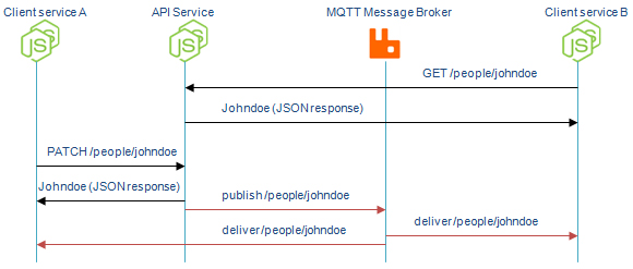 MQTT-REST-sequence