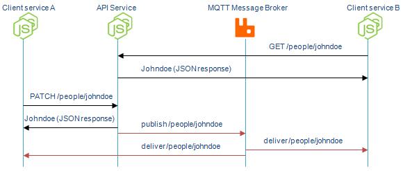 MQTT-REST-sequence