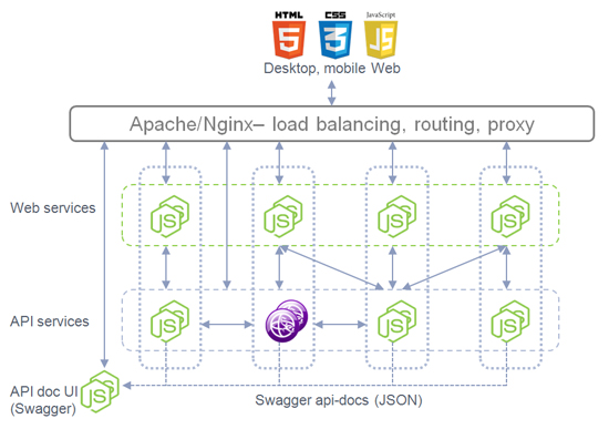 Micro-service APIs With Some Swag (part 1) – Dejan Glozic