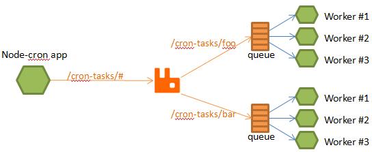 Node js Apps and Periodic Tasks – Dejan Glozic