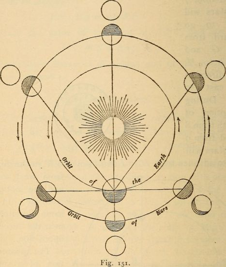 Astronomy_for_the_use_of_schools_and_academies_(1882)_(14577573838)